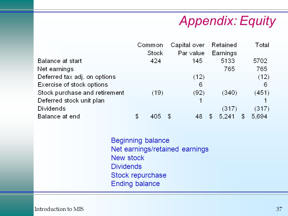 Introduction to MIS37 Appendix: Equity Beginning balance Net earnings/retained earnings New stock Dividends Stock repurchase Ending balance