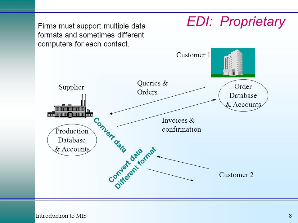 Introduction to MIS8 EDI: Proprietary Supplier Customer 1 Queries & Orders Invoices & confirmation Production Database & Accounts Order Database & Accounts Convert data Different format Customer 2 Firms must support multiple data formats and sometimes different computers for each contact.