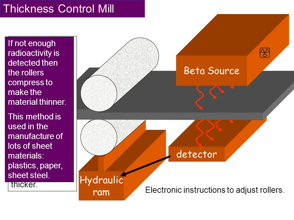 Hydraulic ram detector Thickness Control Mill Electronic instructions to adjust rollers. Beta Source A radioactive source is on one side of the materi