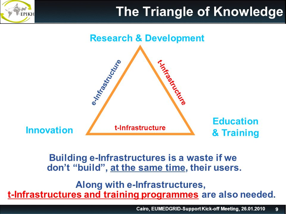 Cairo, EUMEDGRID-Support Kick-off Meeting, 26.01.2010 9 The Triangle of Knowledge Research & Development Innovation Education & Training Building e-In