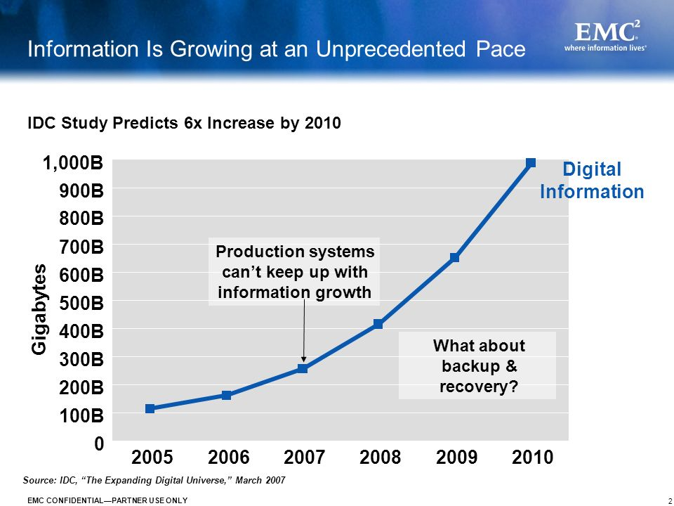 2 EMC CONFIDENTIALPARTNER USE ONLY Information Is Growing at an Unprecedented Pace Source: IDC, The Expanding Digital Universe, March 2007 0 100B 200B