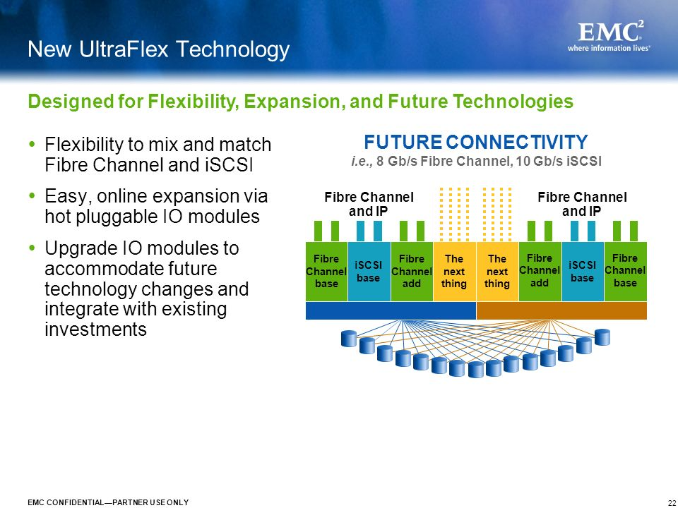 22 EMC CONFIDENTIALPARTNER USE ONLY New UltraFlex Technology Flexibility to mix and match Fibre Channel and iSCSI Easy, online expansion via hot plugg