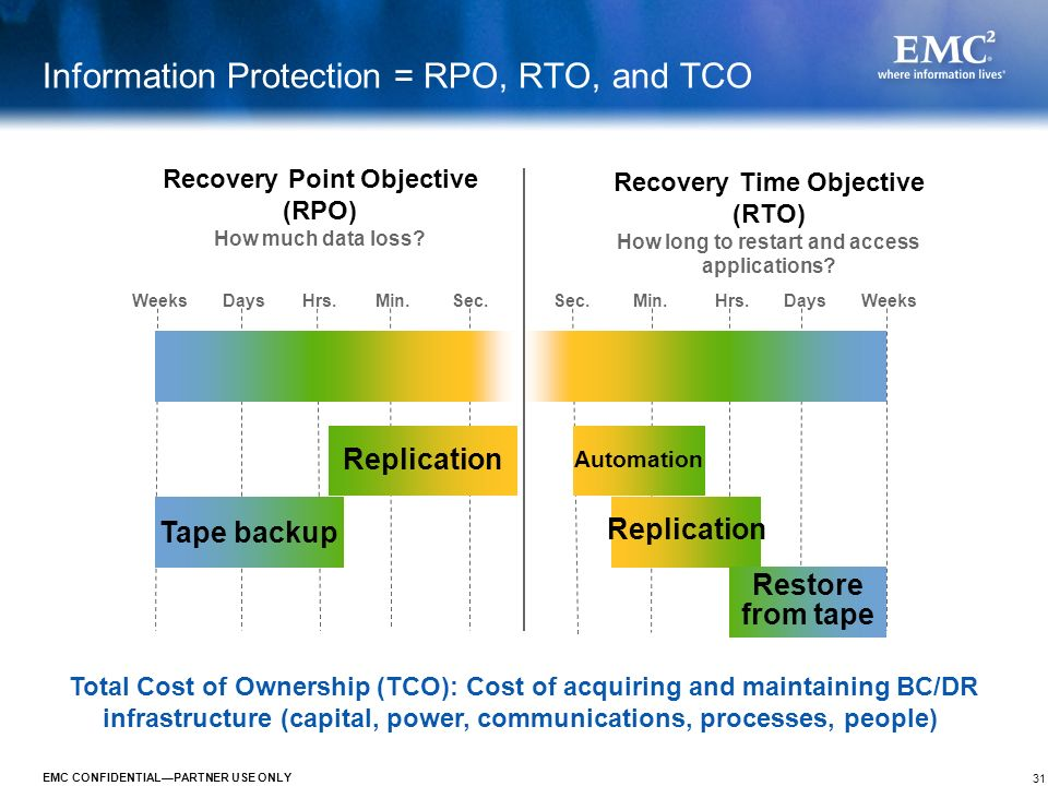 31 EMC CONFIDENTIALPARTNER USE ONLY Information Protection = RPO, RTO, and TCO Recovery Point Objective (RPO) How much data loss? Recovery Time Object