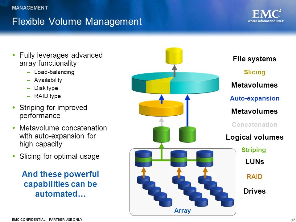 46 EMC CONFIDENTIALPARTNER USE ONLY Metavolumes Array Drives Flexible Volume Management Fully leverages advanced array functionality –Load-balancing –