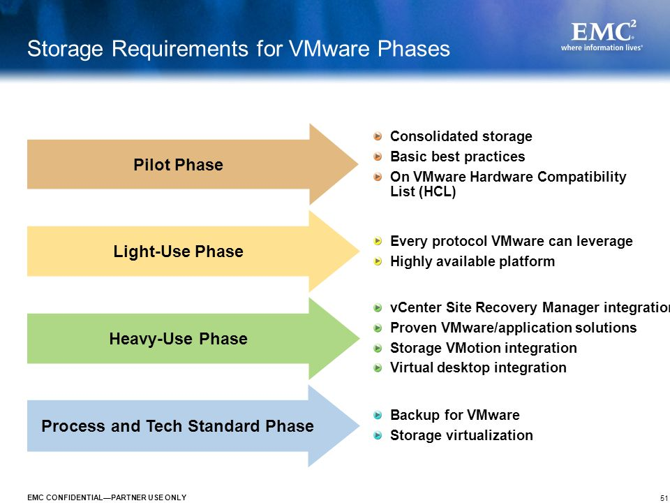 51 EMC CONFIDENTIALPARTNER USE ONLY Storage Requirements for VMware Phases Pilot Phase Consolidated storage Basic best practices On VMware Hardware Co