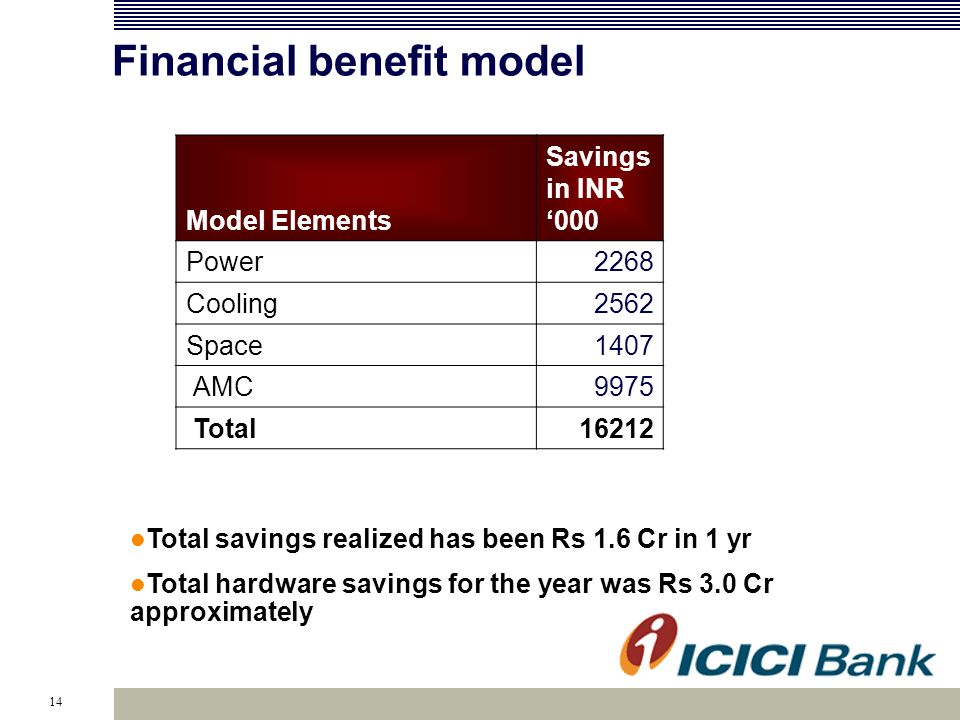 14 Financial benefit model Model Elements Savings in INR 000 Power2268 Cooling2562 Space1407 AMC9975 Total16212 Total savings realized has been Rs 1.6