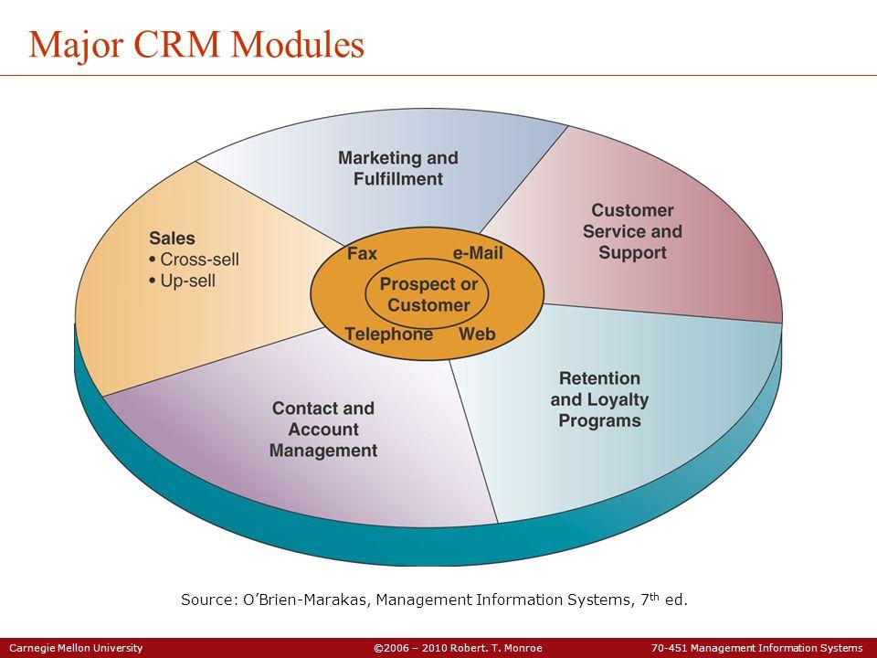 Carnegie Mellon University ©2006 – 2010 Robert. T. Monroe 70-451 Management Information Systems Major CRM Modules Source: OBrien-Marakas, Management I