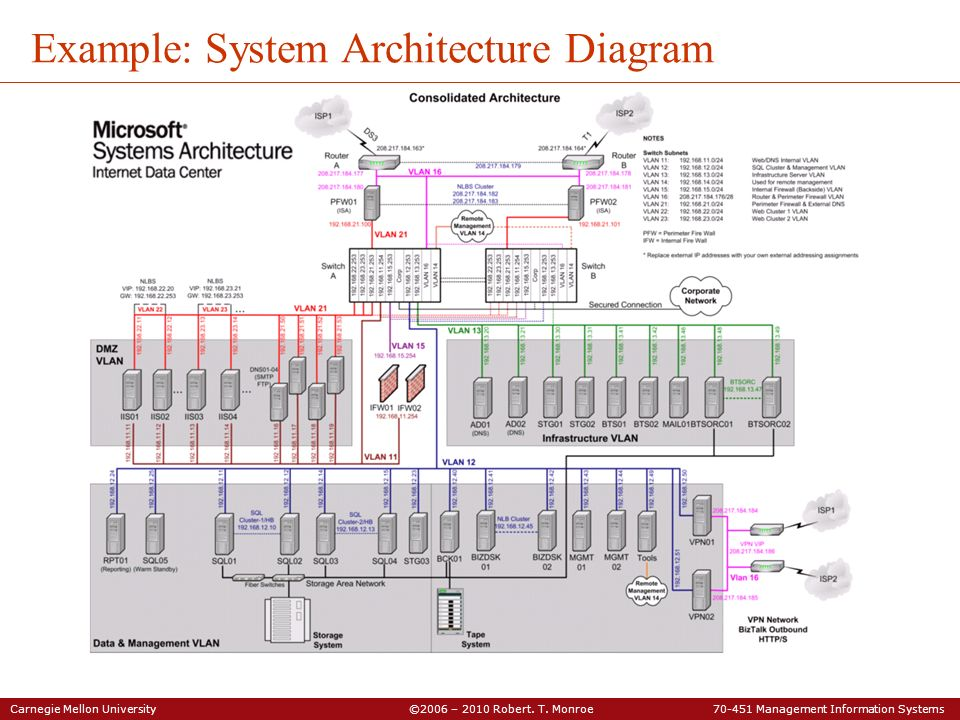 Carnegie Mellon University ©2006 – 2010 Robert. T. Monroe 70-451 Management Information Systems Example: System Architecture Diagram