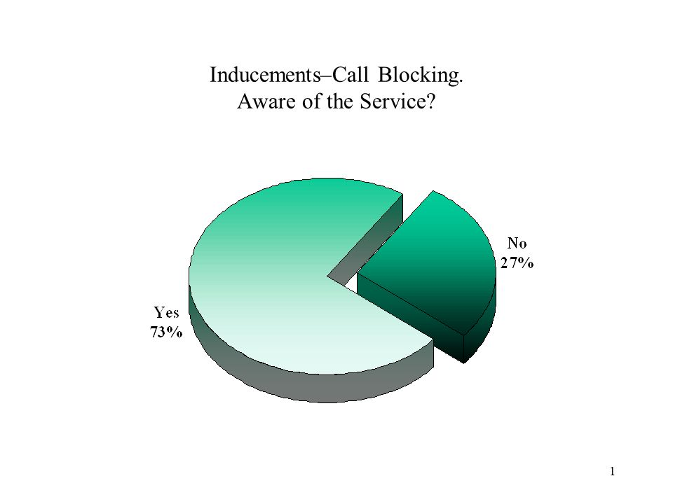 1 Inducements–Call Blocking. Aware of the Service