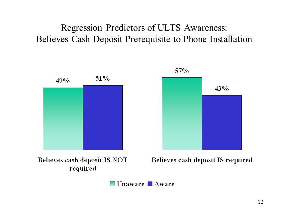 12 Regression Predictors of ULTS Awareness: Believes Cash Deposit Prerequisite to Phone Installation