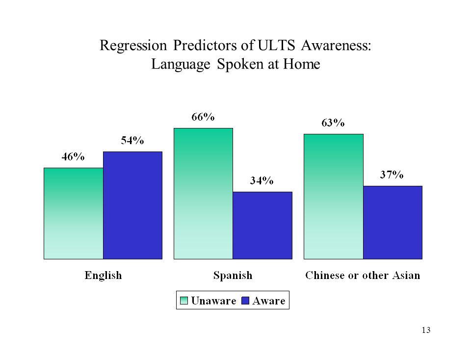 13 Regression Predictors of ULTS Awareness: Language Spoken at Home