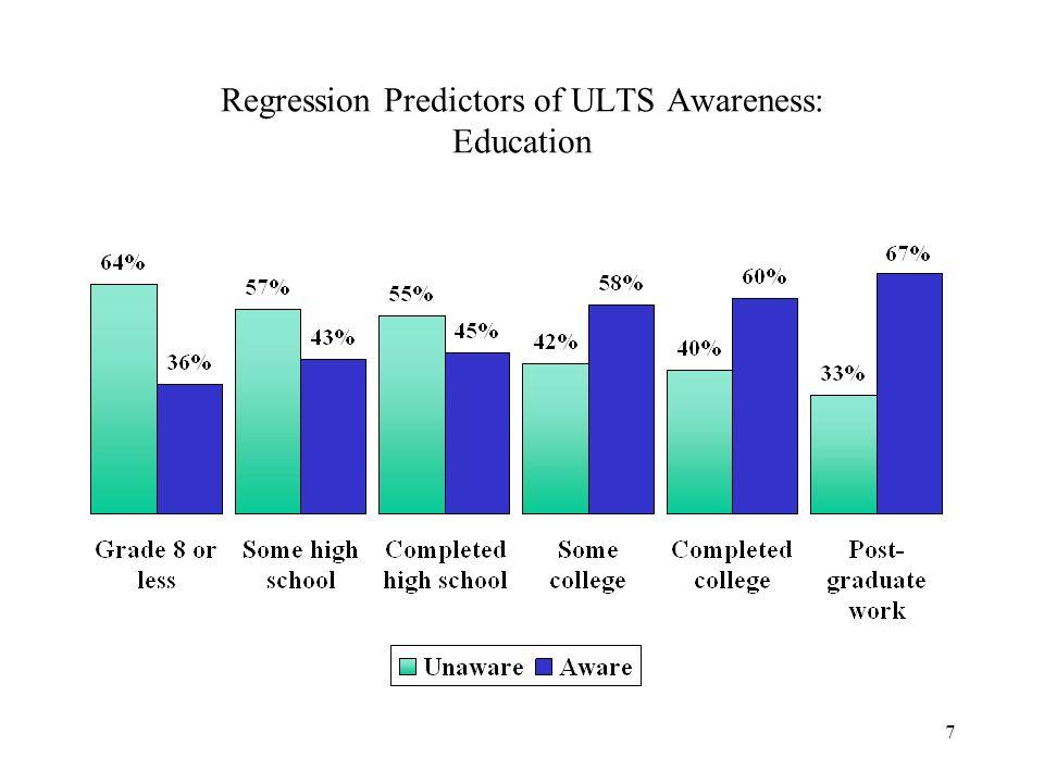 7 Regression Predictors of ULTS Awareness: Education