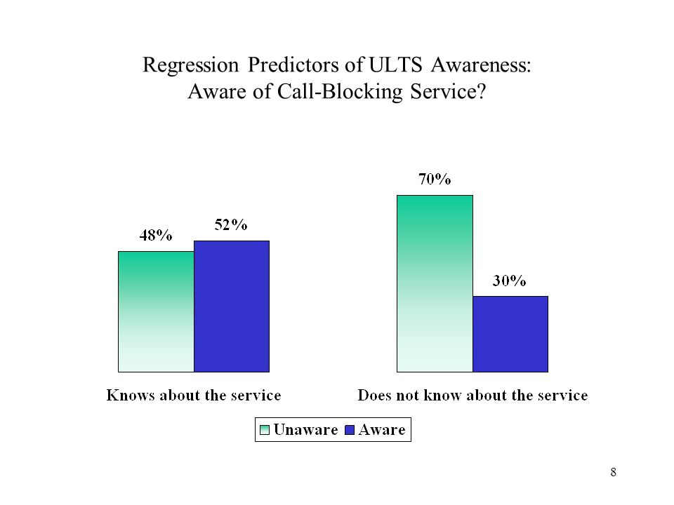 8 Regression Predictors of ULTS Awareness: Aware of Call-Blocking Service?