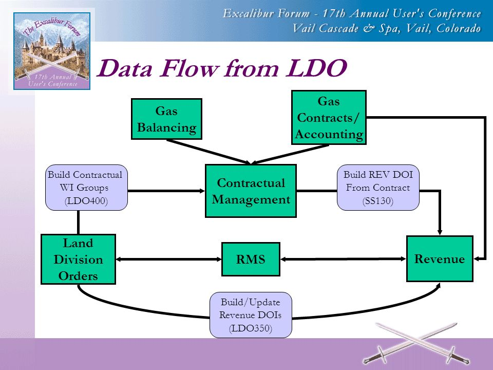Data Flow from LDO Contractual Management Land Division Orders Revenue Gas Contracts/ Accounting Gas Balancing Build Contractual WI Groups (LDO400) Build REV DOI From Contract (SS130) Build/Update Revenue DOIs (LDO350) RMS