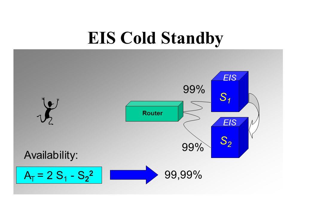 EIS Cold Standby 99,99% A T = 2 S 1 - S 2 2 EIS Router 99% EIS S2S2 S1S1 Availability: