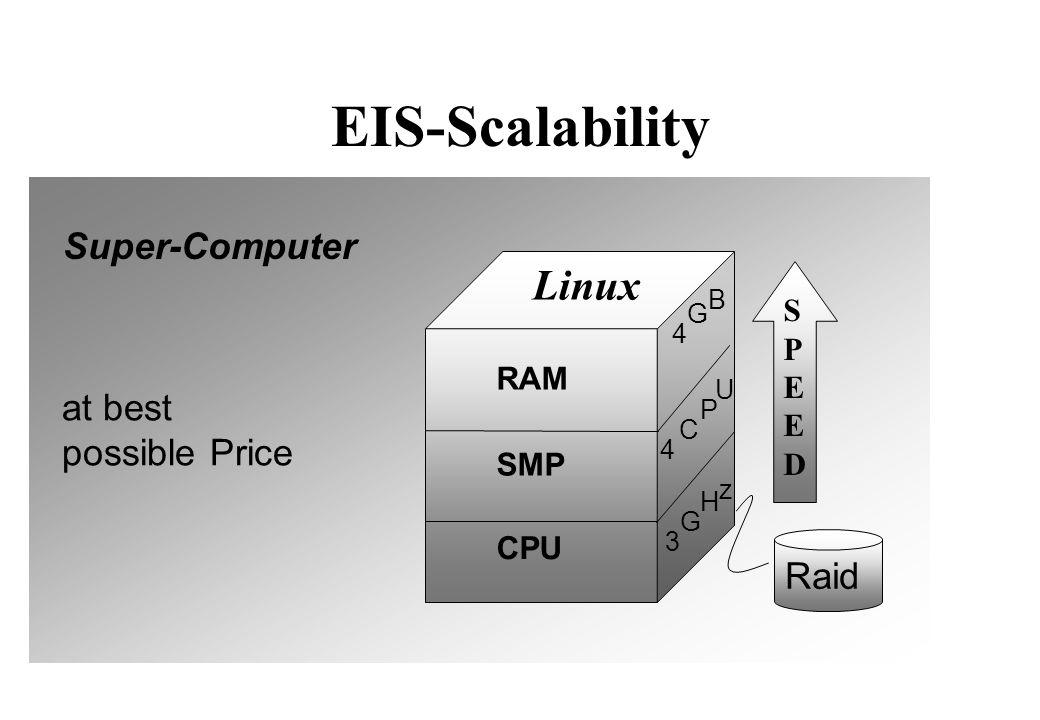 EIS-Capacity 1 Billion Records Response Time < 3 seconds