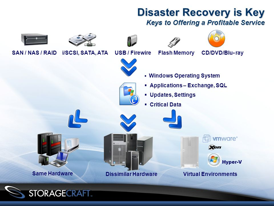Disaster Recovery is Key Keys to Offering a Profitable Service SAN / NAS / RAIDUSB / Firewire Flash Memory CD/DVD/Blu- rayi/SCSI, SATA, ATA Same Hardware Dissimilar Hardware Windows Operating System Applications – Exchange, SQL Updates, Settings Critical Data Virtual Environments Hyper-V