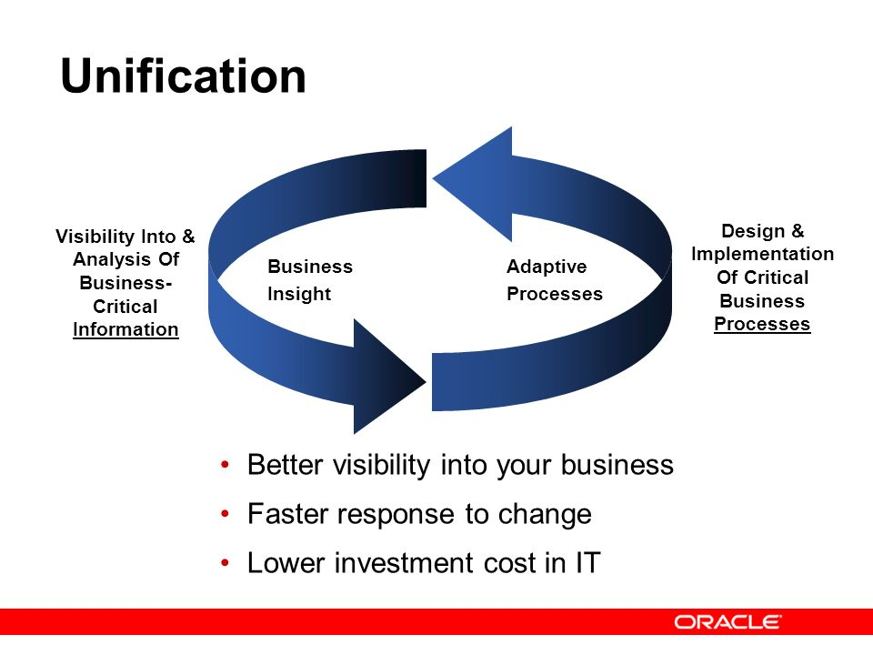 14 Unification Better visibility into your business Faster response to change Lower investment cost in IT Business Insight Adaptive Processes Visibili