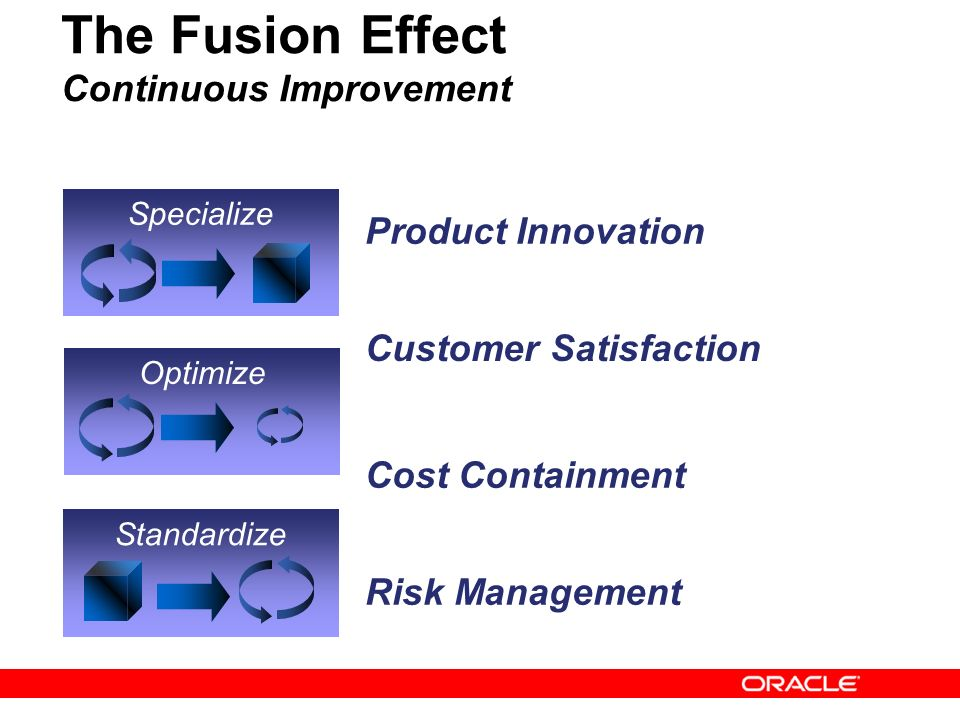 17 The Fusion Effect Continuous Improvement Specialize Optimize Standardize Customer Satisfaction Risk Management Product Innovation Cost Containment
