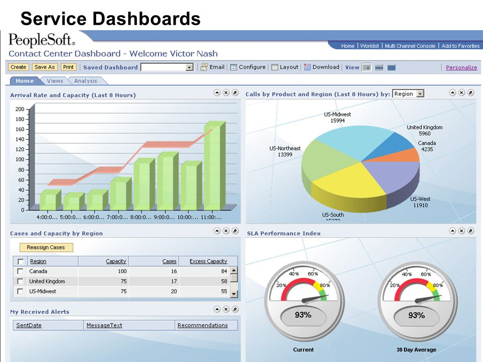 29 Service Dashboards