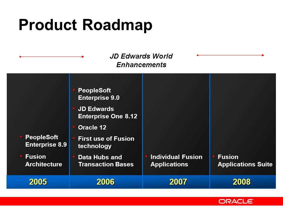 41 Product Roadmap JD Edwards World Enhancements 2005 2006 2008 2007 PeopleSoft Enterprise 9.0 JD Edwards Enterprise One 8.12 Oracle 12 First use of F