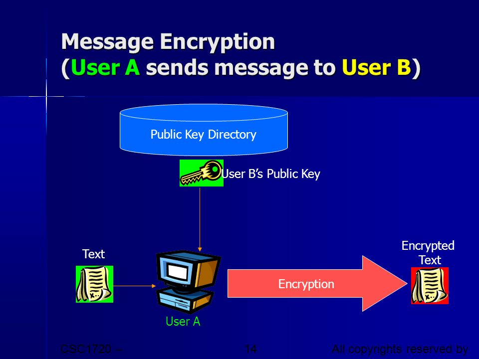 CSC1720 – Introduction to Internet All copyrights reserved by C.C. Cheung 2003. 14 Message Encryption (User A sends message to User B) Public Key Dire