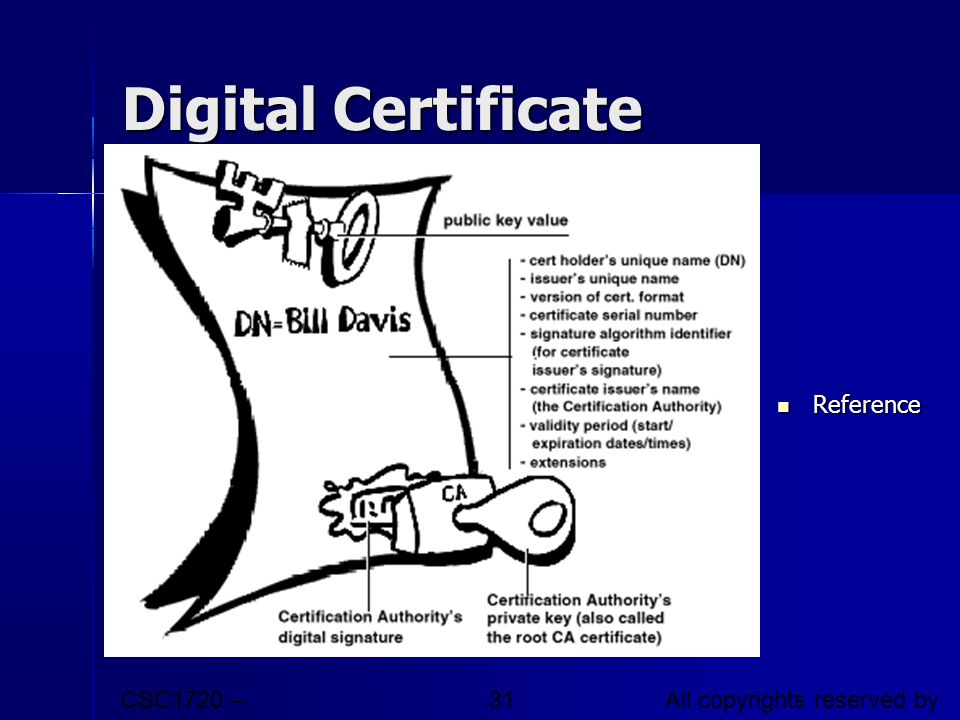 CSC1720 – Introduction to Internet All copyrights reserved by C.C. Cheung 2003. 31 Digital Certificate Reference Reference