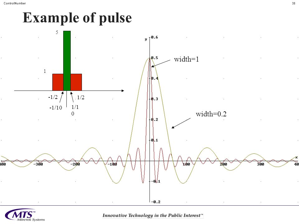 38ControlNumber Example of pulse width=1 width=0.2 1/2 -1/2 1/1 0 -1/10 1 5