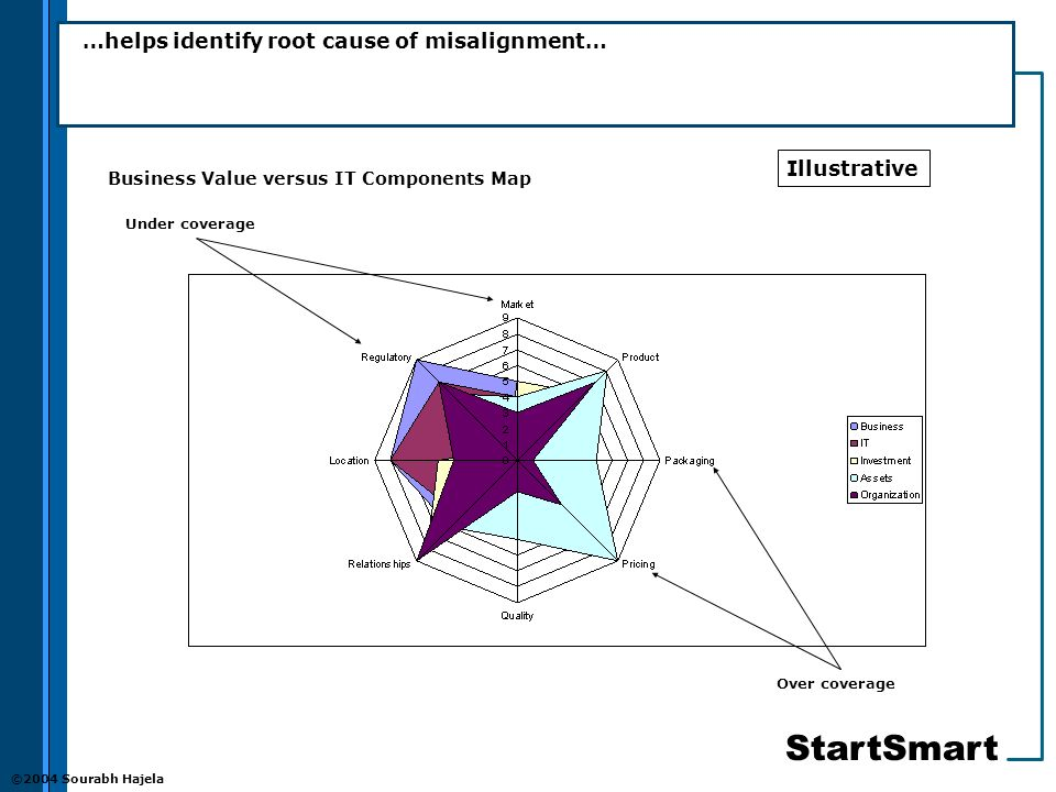StartSmart ©2004 Sourabh Hajela …helps identify root cause of misalignment… Over coverage Under coverage Business Value versus IT Components Map Illustrative