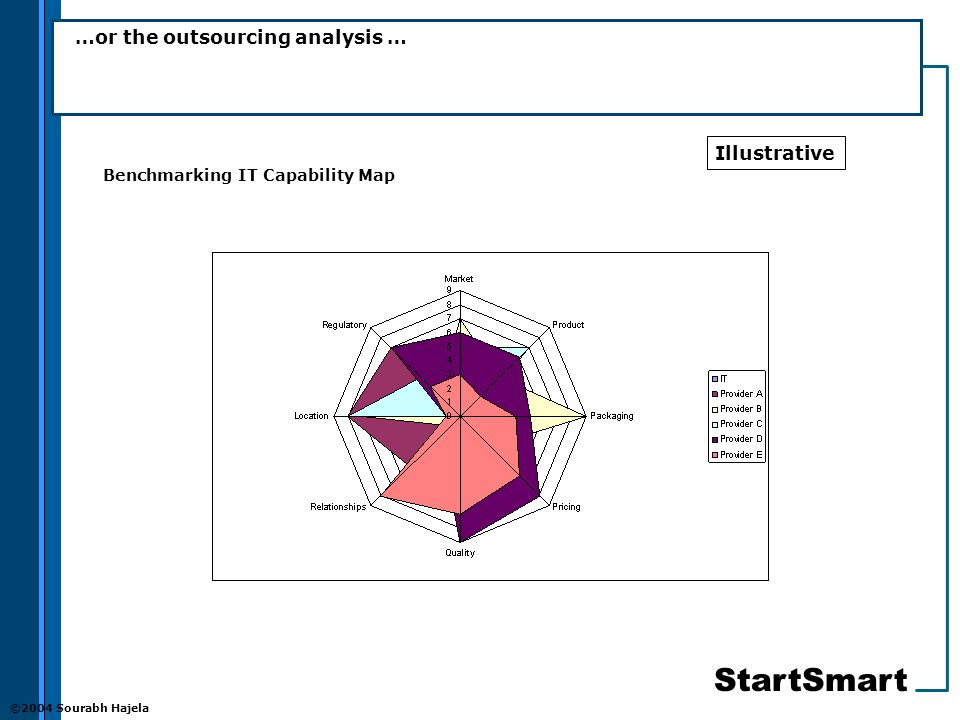 StartSmart ©2004 Sourabh Hajela …or the outsourcing analysis … Benchmarking IT Capability Map Illustrative