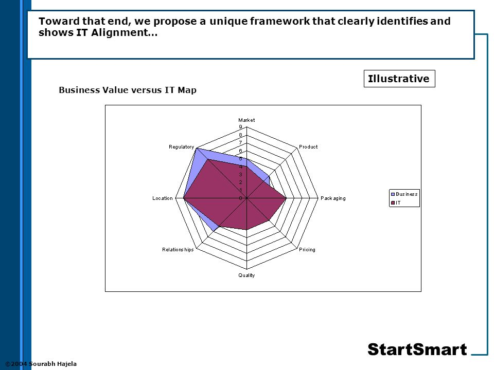 StartSmart ©2004 Sourabh Hajela Toward that end, we propose a unique framework that clearly identifies and shows IT Alignment… Business Value versus IT Map Illustrative