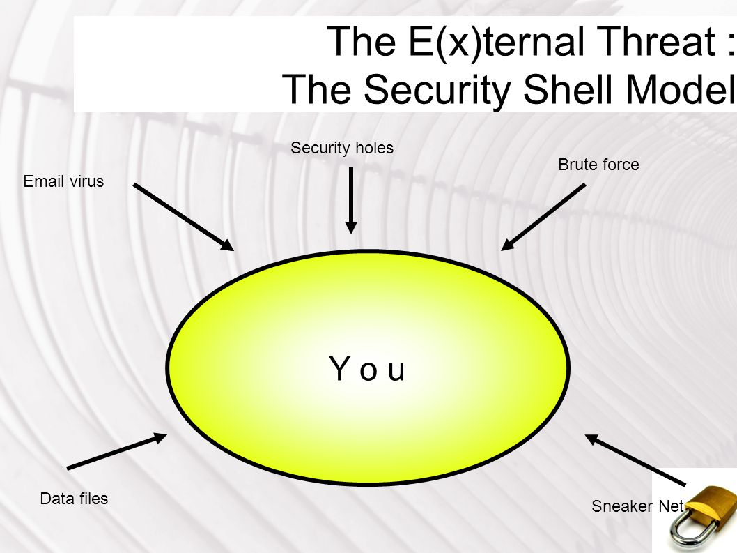 The E(x)ternal Threat : The Security Shell Model Y o u Security holes Email virus Brute force Data files Sneaker Net