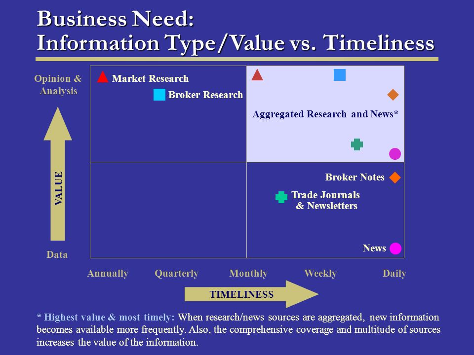 Market Research Broker Research Aggregated Research and News* Broker Notes News Opinion & Analysis Data Annually Quarterly Monthly Weekly Daily TIMELINESS VALUE Trade Journals & Newsletters * Highest value & most timely: When research/news sources are aggregated, new information becomes available more frequently.