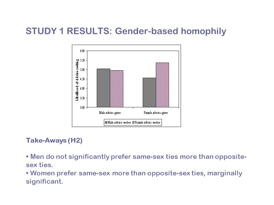 STUDY 1 RESULTS: Gender-based homophily Take-Aways (H2) Men do not significantly prefer same-sex ties more than opposite- sex ties.