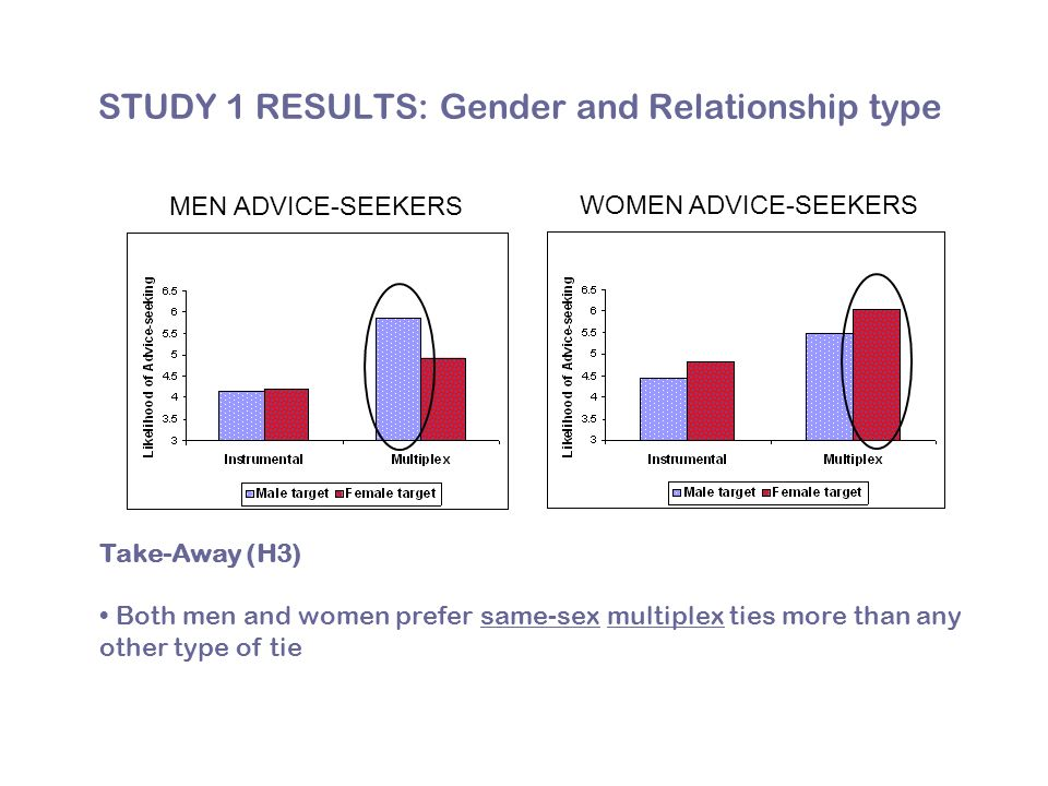 STUDY 1 RESULTS: Gender and Relationship type Take-Away (H3) Both men and women prefer same-sex multiplex ties more than any other type of tie WOMEN ADVICE-SEEKERS MEN ADVICE-SEEKERS