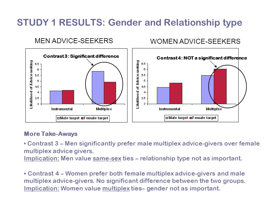 STUDY 1 RESULTS: Gender and Relationship type More Take-Aways Contrast 3 – Men significantly prefer male multiplex advice-givers over female multiplex advice givers.