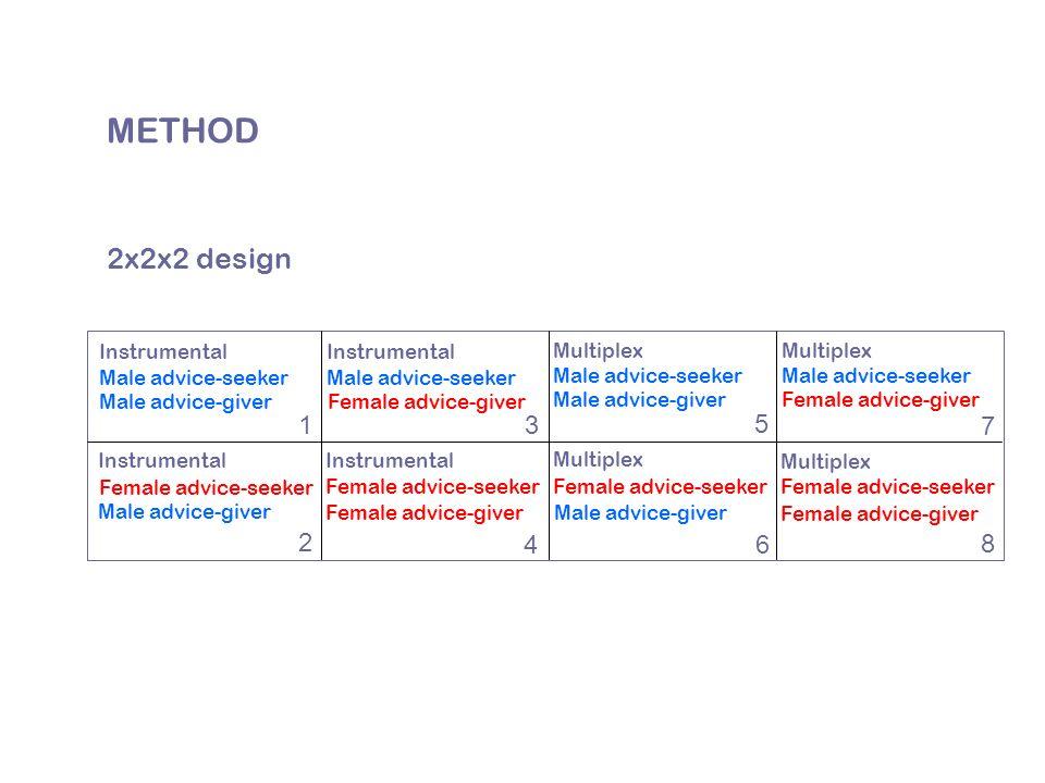 METHOD Multiplex 1 2 3 4 5 6 7 8 Male advice-seeker Male advice-giver Male advice-seeker Male advice-giver Male advice-seeker Female advice-giver Male