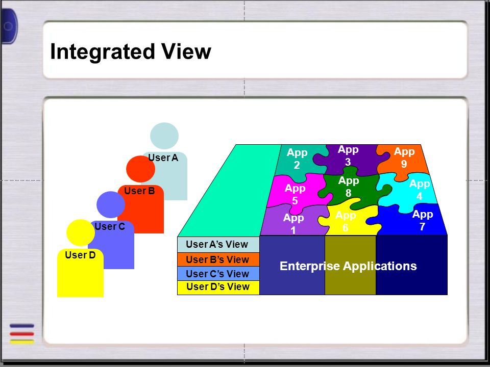 Integrated View User Ds View User Cs View User Bs View User As View User A User B User C User D App 1 App 9 App 3 App 2 App 8 App 7 App 4 App 6 App 5 Enterprise Applications