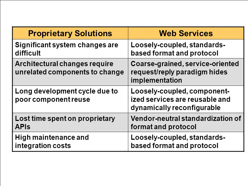 Proprietary SolutionsWeb Services Significant system changes are difficult Loosely-coupled, standards- based format and protocol Architectural changes