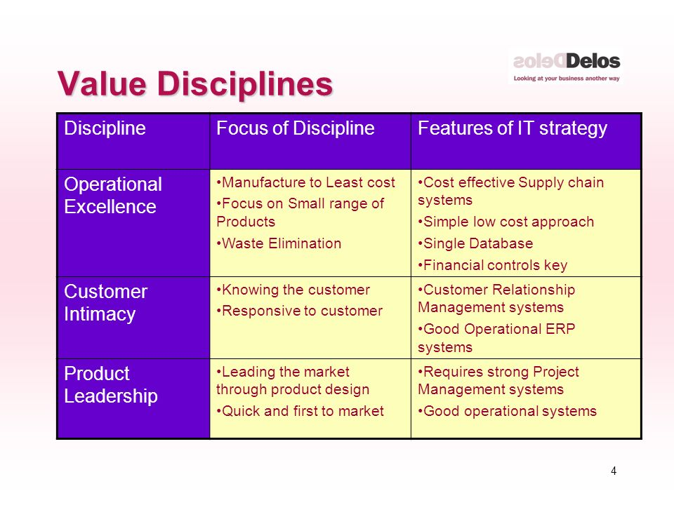 4 Value Disciplines DisciplineFocus of DisciplineFeatures of IT strategy Operational Excellence Manufacture to Least cost Focus on Small range of Products Waste Elimination Cost effective Supply chain systems Simple low cost approach Single Database Financial controls key Customer Intimacy Knowing the customer Responsive to customer Customer Relationship Management systems Good Operational ERP systems Product Leadership Leading the market through product design Quick and first to market Requires strong Project Management systems Good operational systems