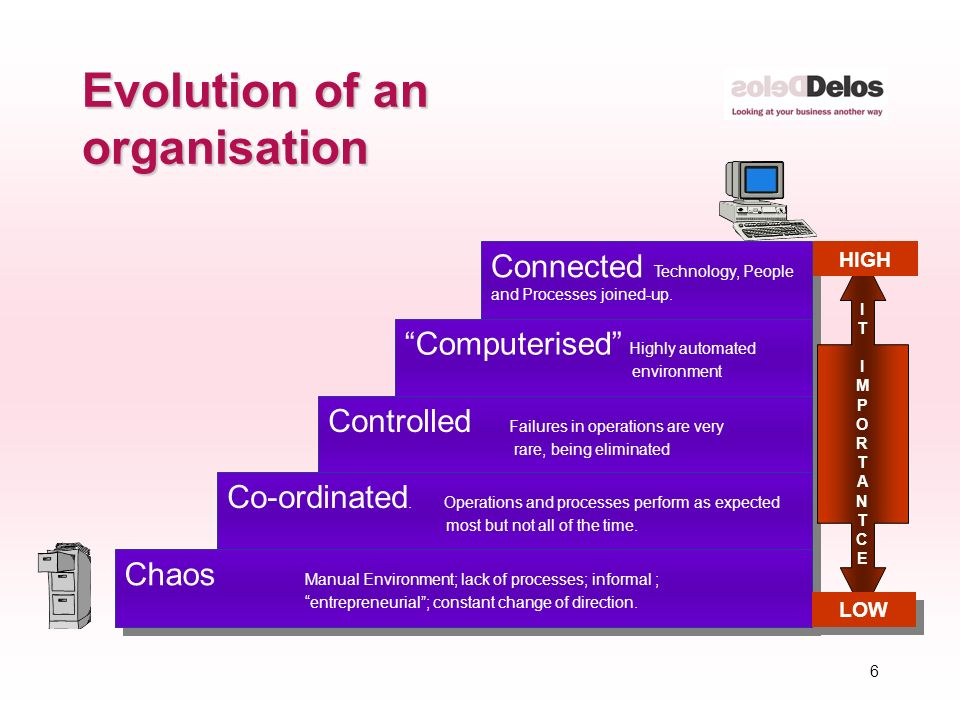 6 Evolution of an organisation Connected Technology, People and Processes joined-up.