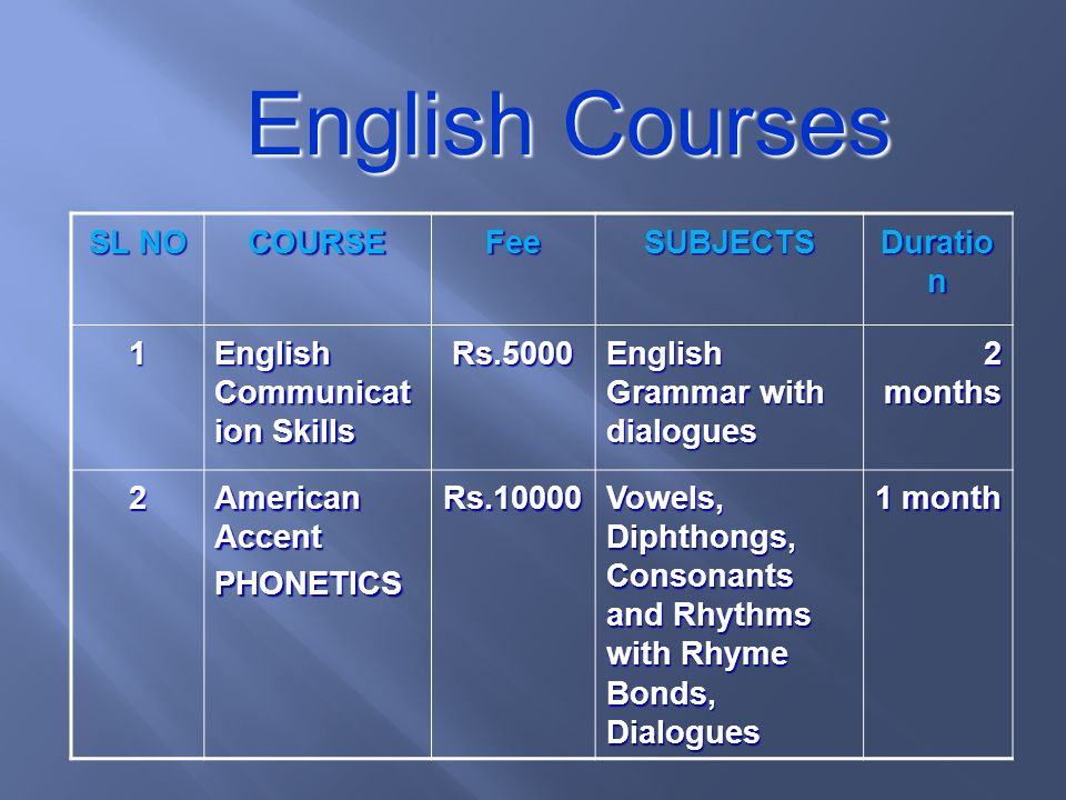 English Courses SL NO COURSEFeeSUBJECTS Duratio n 1 English Communicat ion Skills Rs.5000 English Grammar with dialogues 2 months 2 American Accent PHONETICSRs.10000 Vowels, Diphthongs, Consonants and Rhythms with Rhyme Bonds, Dialogues 1 month