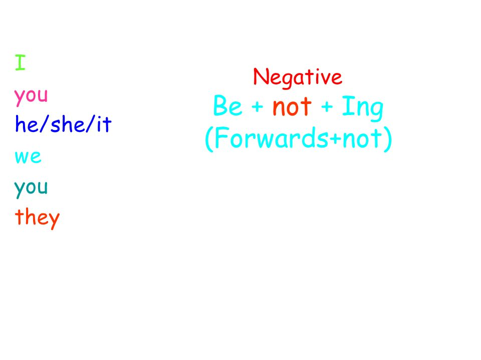 Negative Be + not + Ing (Forwards+not) I you he/she/it we you they