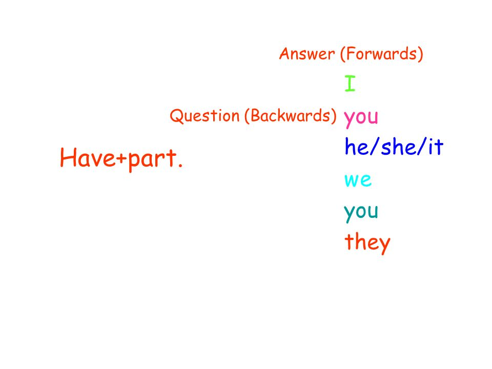 Have+part. I you he/she/it we you they Question (Backwards) Answer (Forwards)