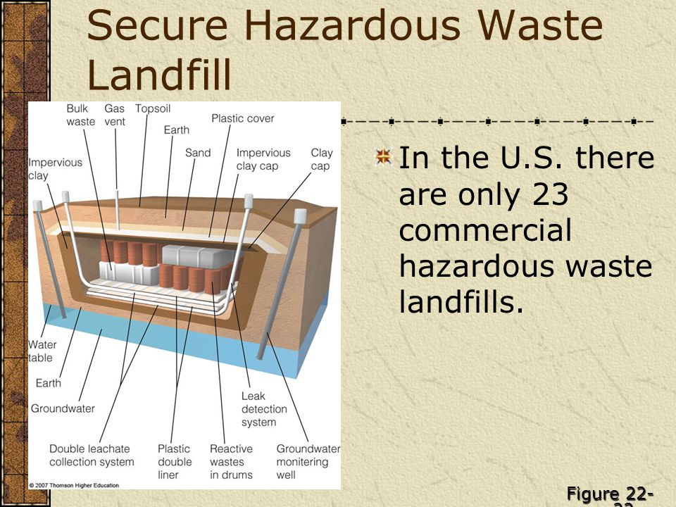 Secure Hazardous Waste Landfill In the U.S. there are only 23 commercial hazardous waste landfills. Figure 22- 22