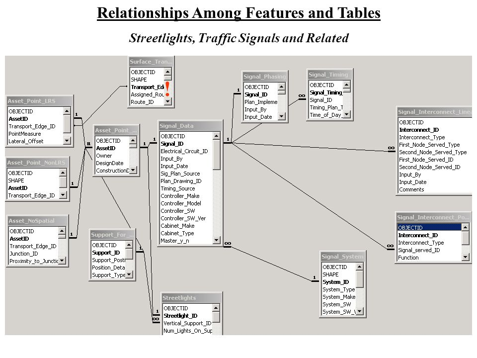 Relationships Among Features and Tables Streetlights, Traffic Signals and Related !