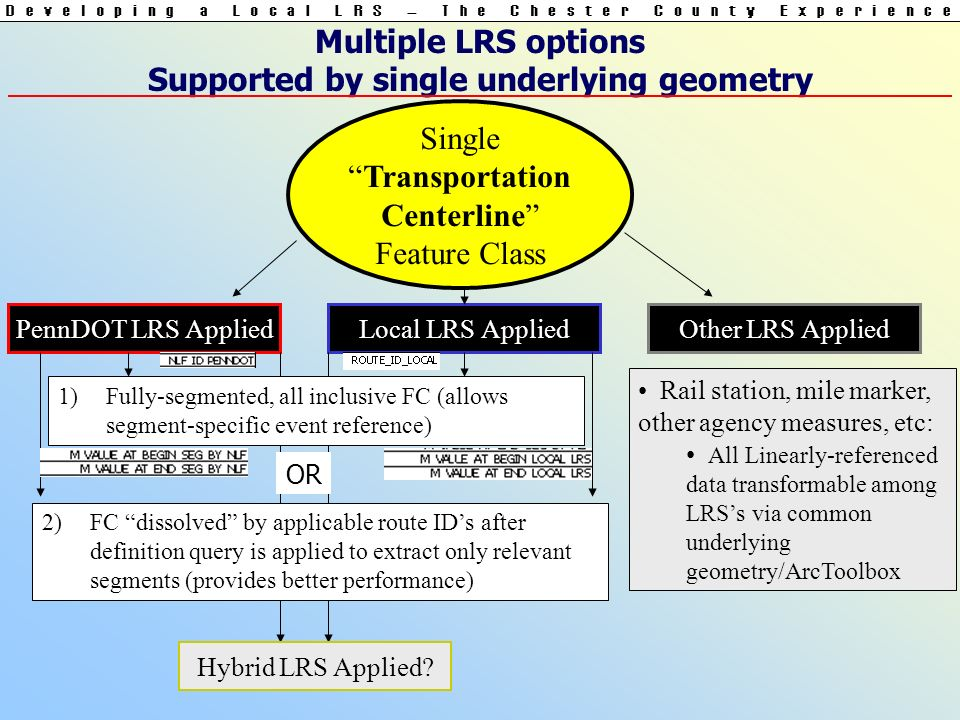 Multiple LRS options Supported by single underlying geometry SingleTransportation Centerline Feature Class PennDOT LRS AppliedLocal LRS AppliedOther LRS Applied Rail station, mile marker, other agency measures, etc: All Linearly-referenced data transformable among LRSs via common underlying geometry/ArcToolbox Hybrid LRS Applied.
