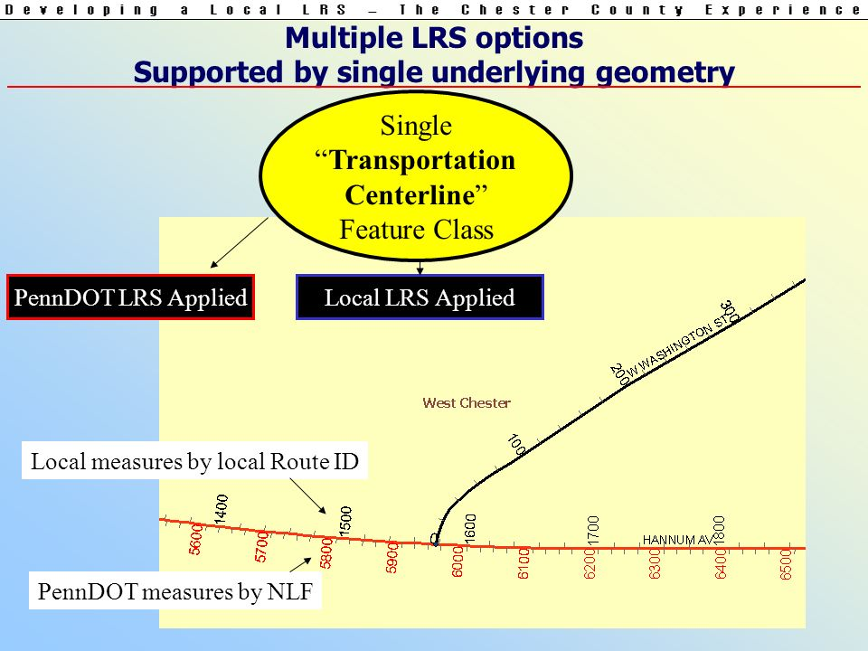 Multiple LRS options Supported by single underlying geometry SingleTransportation Centerline Feature Class PennDOT LRS AppliedLocal LRS Applied PennDOT measures by NLF Local measures by local Route ID