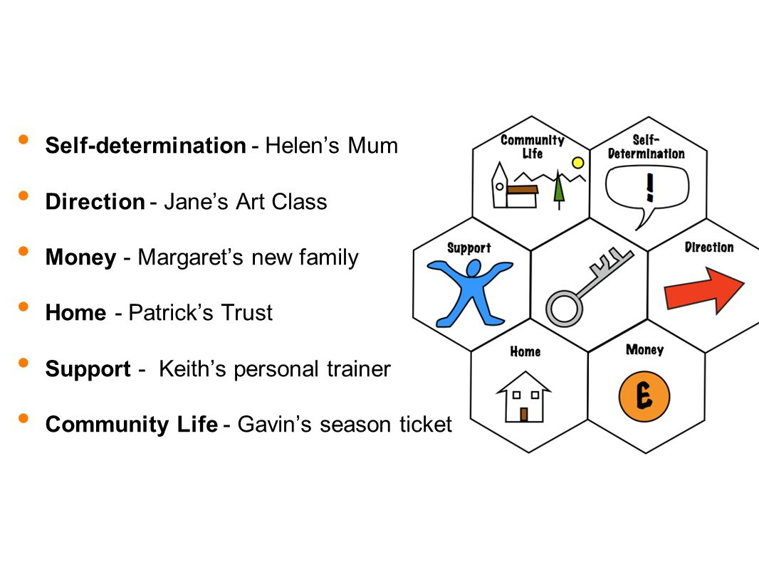 Self-determination - Helens Mum Direction - Janes Art Class Money - Margarets new family Home - Patricks Trust Support - Keiths personal trainer Community Life - Gavins season ticket