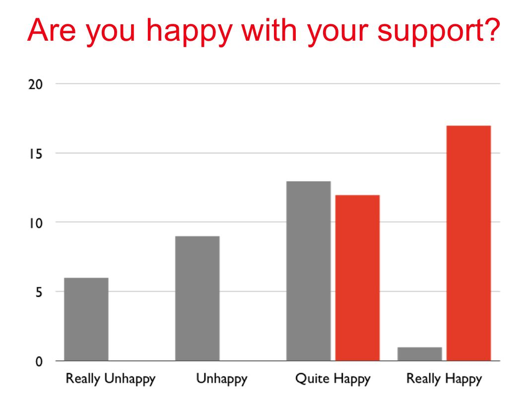 Are you happy with your support